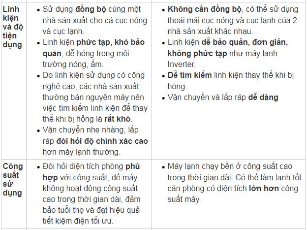 so sanh dieu hoa inverter voi dieu hoa thuong