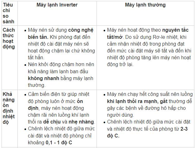 so sanh dieu hoa thuong voi dieu hoa inverter