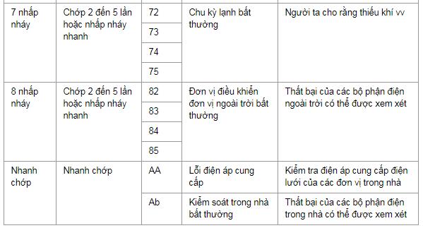 bang ma loi dieu hoa fujitsu inverter 220-3