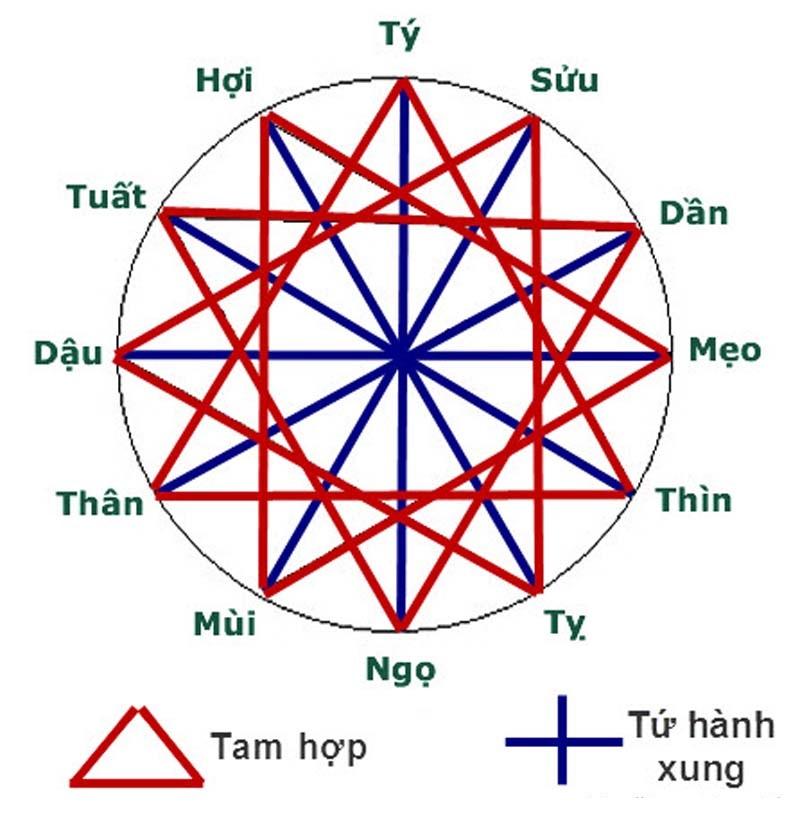 sinh-nam-2000-hop-tuoi-nao