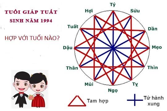 sinh-nam-1994-hop-tuoi-nao